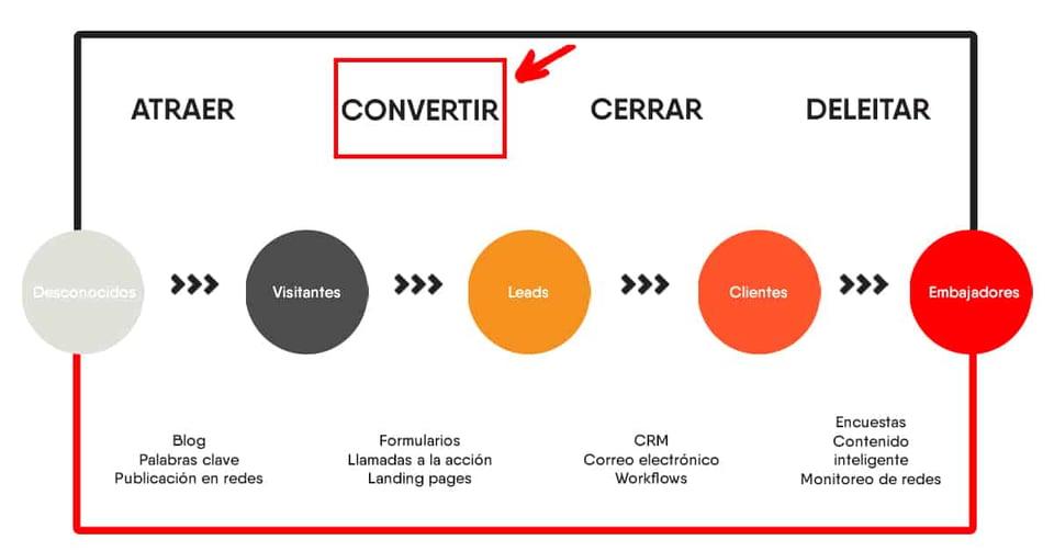 generacion-de-leads-inbound-marketing