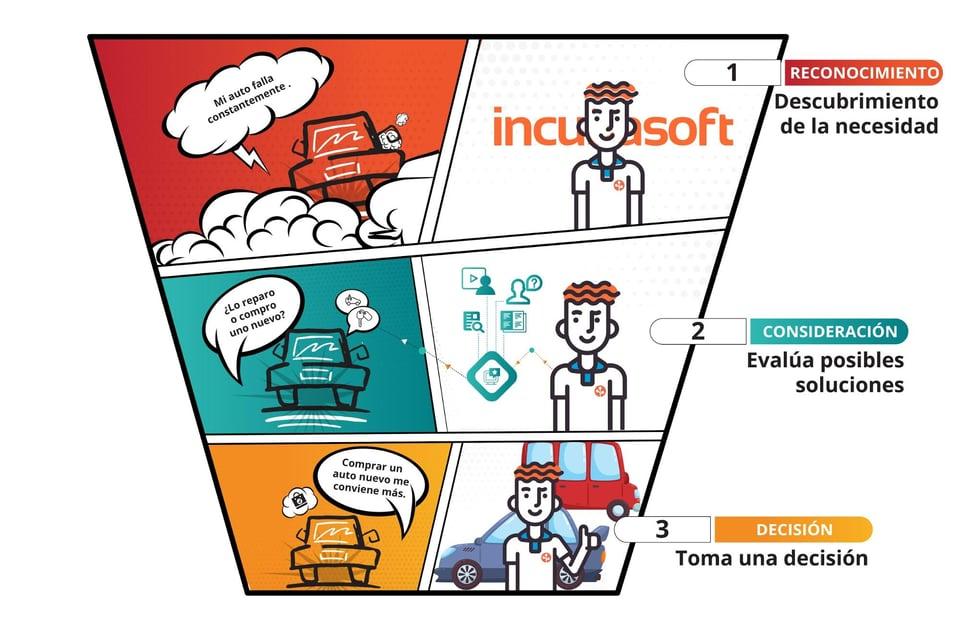 alinear marketing y ventas para alcanzar las metas de negocio(3)
