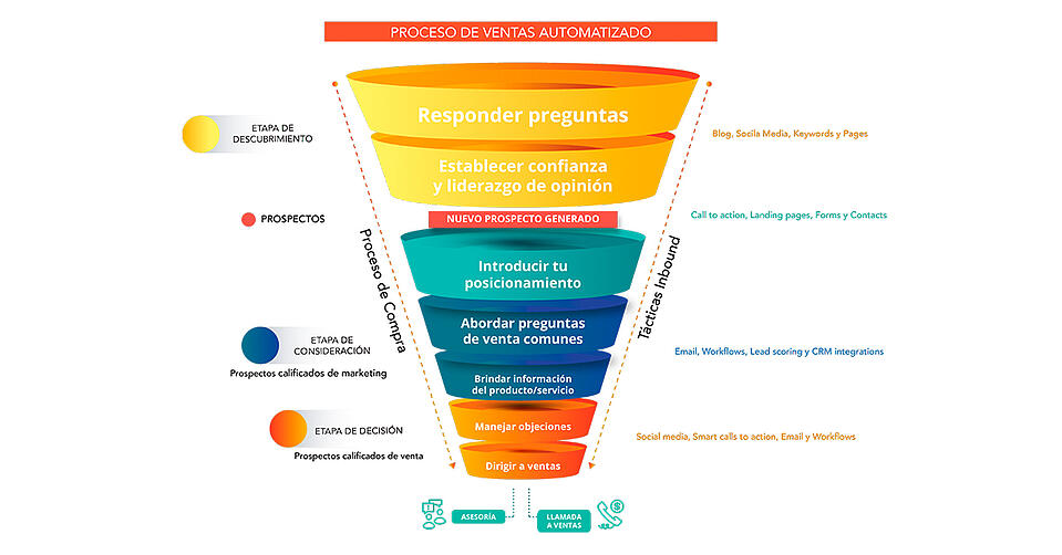 inbound-marketing-b2b-como-atraer-nuevos-clientes(3)