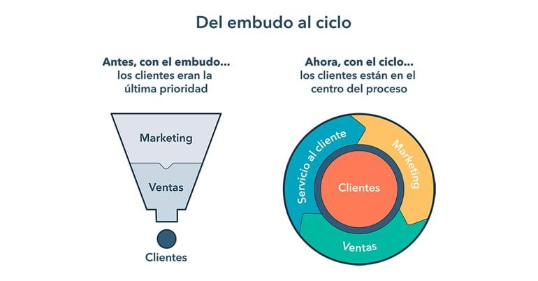 marketing-b2b-metodologia-inbound