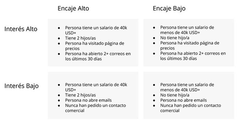 matriz-mide-interes-encaje-para-mejorar-eficacia-en-ventas-b2b