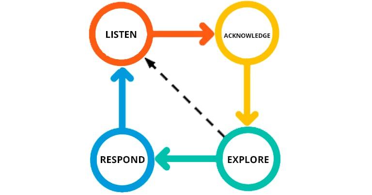 metodologia-laer-vender-con-empatia-mejora-eficacia-en-ventas-b2b