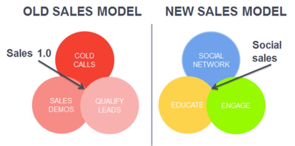 antiguo-vs-nuevo-modelo-ventas.png